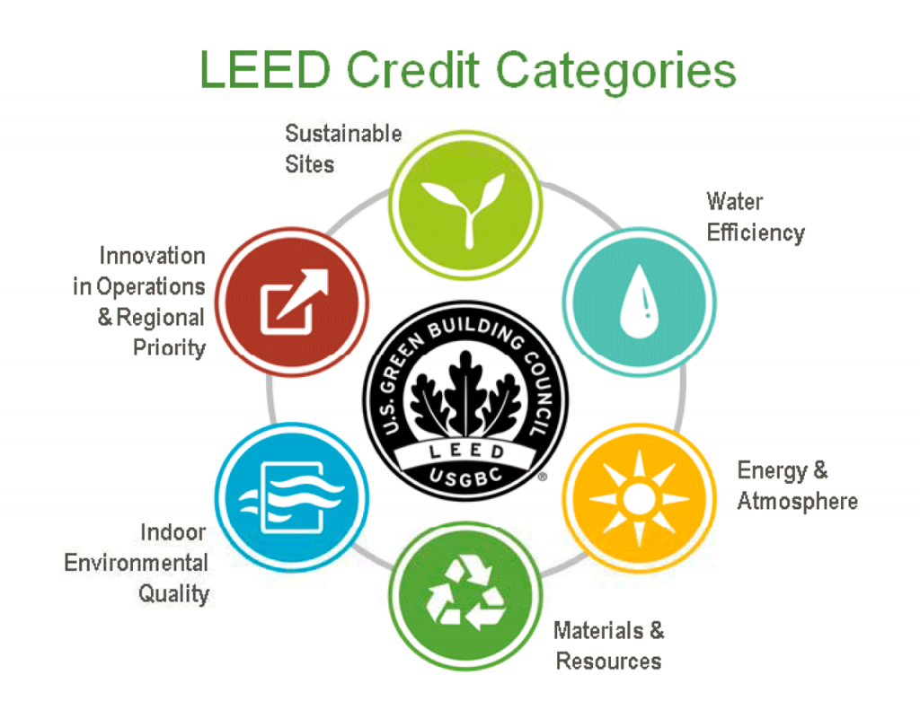 Green Leed Diagrams Circuit Diagram Symbols